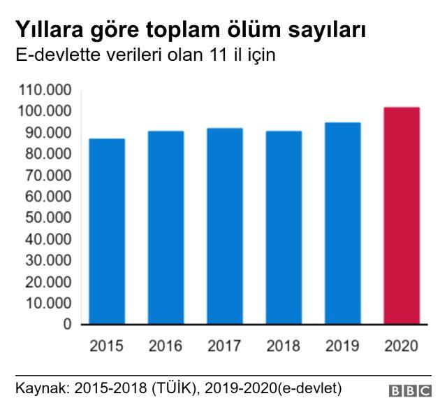 Koronavirüs: BBC Türkçe'nin araştırmasına göre 11 ilde 8 ayda yaklaşık 11 bin ek ölüm var